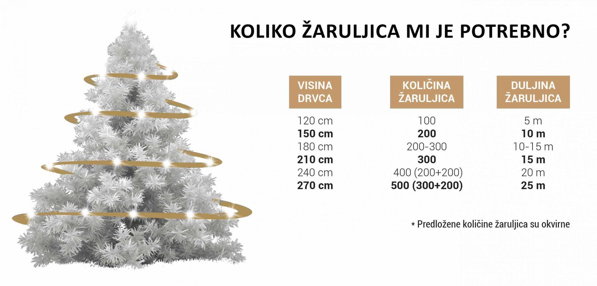 Picture of BOŽIĆNA LAMPICA 300L LED ZELENA ŽICA